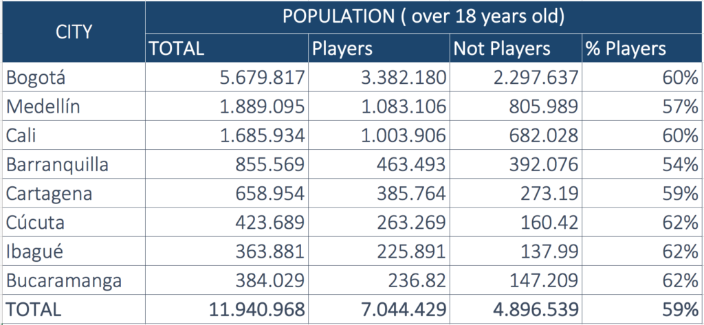 Table: Percentage of Colombian players over 18 years old (Coljuego)