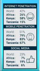 NL-Africa-newTable-InternetMobile-penetration-social