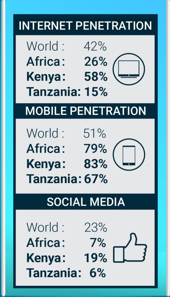 NL-Africa-newTable-InternetMobile-penetration-social