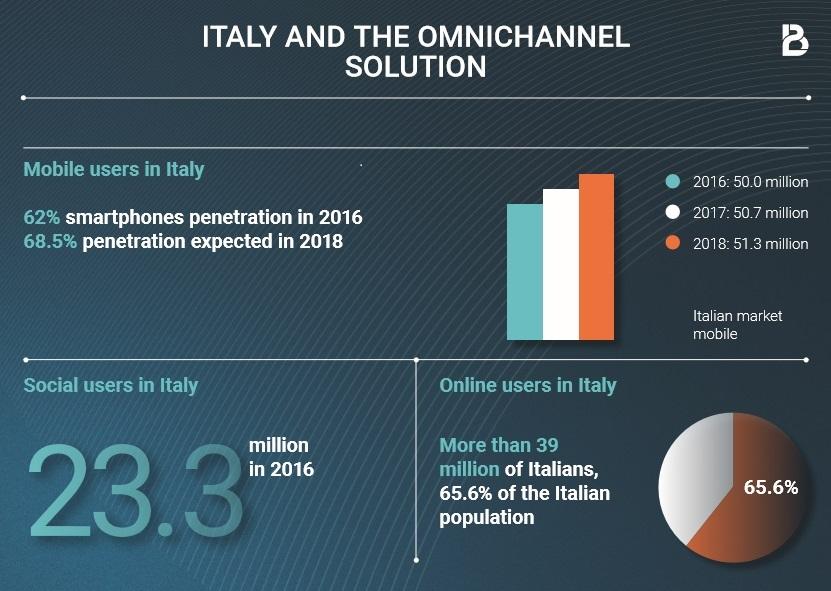 BtoBet-Italy-Enada-Rome-Gaming-eng-infographic