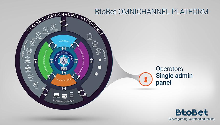 Btobet-Omnichannel-solution-Technology