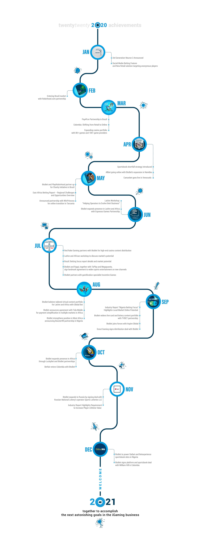 btobet 2020 infographic